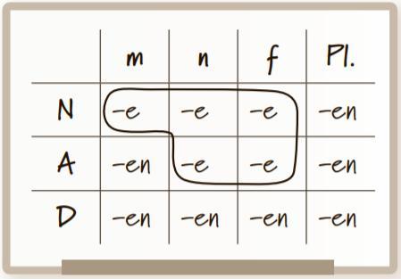 Eine wichtige Tabelle zum Deutschlernen mit Endungen der Adjektivdeklination